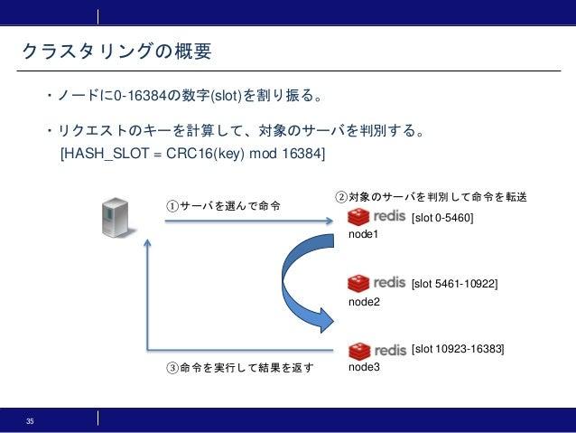 35 ・ノードに0-16384の数字(slot)を割り振る。 ・リクエストのキーを計算して、対象のサーバを判別する。 [HASH_SLOT = CRC16(key) mod 16384] クラスタリングの概要 [slot 0-5460] [sl...