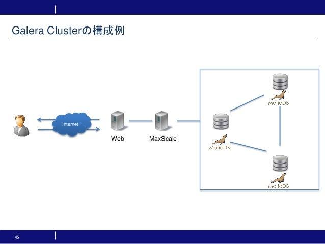 45 Galera Clusterの構成例 Internet Web MaxScale