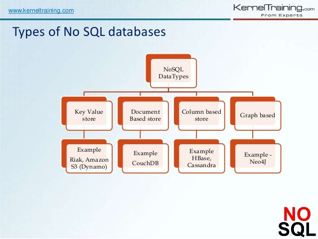 What is nosql and benefits of using it for app development algoworks.