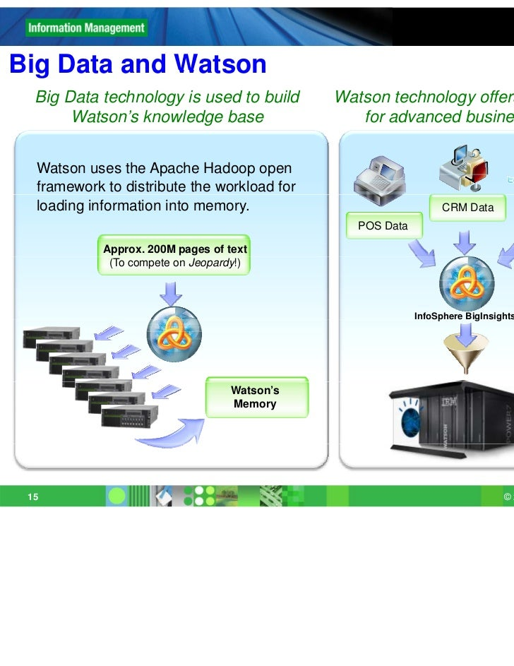 Big Data and Watson  Big Data technology is used to build        Watson technology offers great potential       Watson's k...