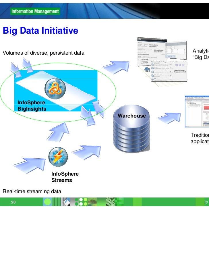 Big D t I iti tiBi Data InitiativeVolumes of diverse persistent data           diverse,                                   ...