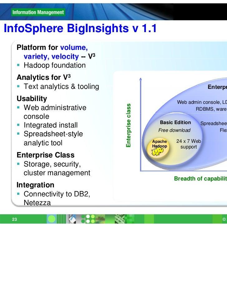 InfoSphere BigInsights v 1.1  Platform for volume,    variety, velocity -- V3   Hadoop foundation  Analytics for V3   Te...