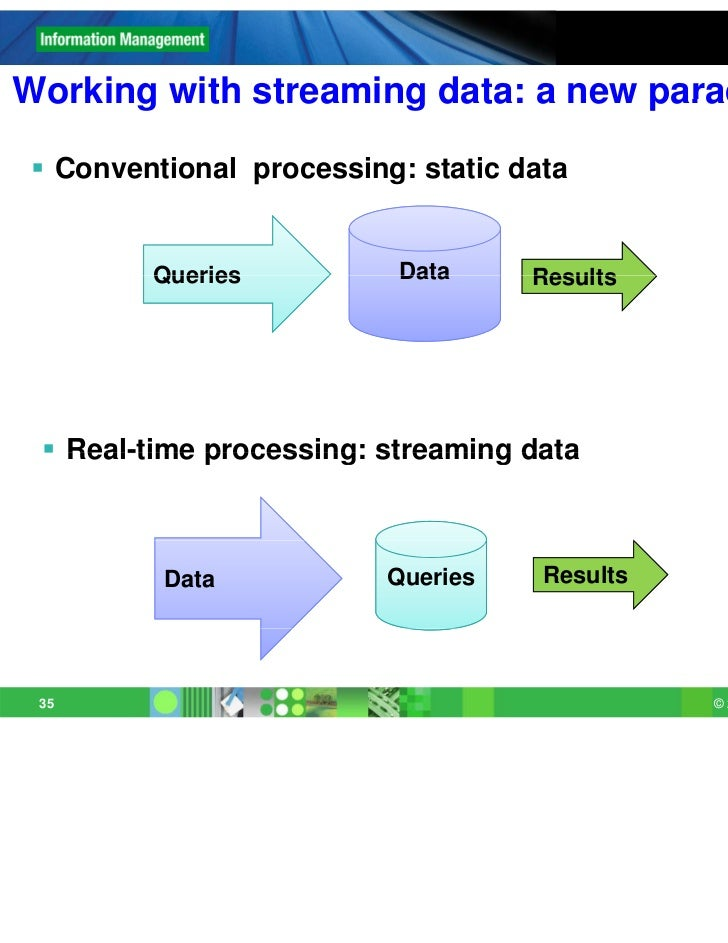 Working with streaming data: a new paradigm  Conventional processing: static data         Queries           Data     Resu...