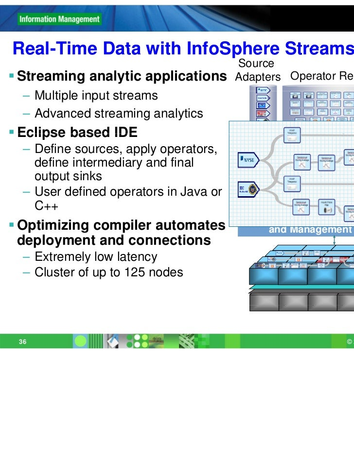 Real-TimeReal Time Data with InfoSphere Streams                                        Source                             ...