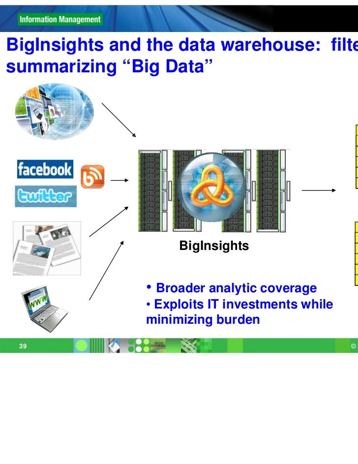 "BigInsights and the data warehouse: filtering andsummarizing ""Big Data""                     BigInsights                • B..."