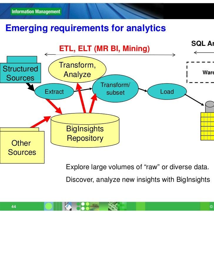 Emerging requirements for analytics                                                                SQL Analytics, Mining  ...