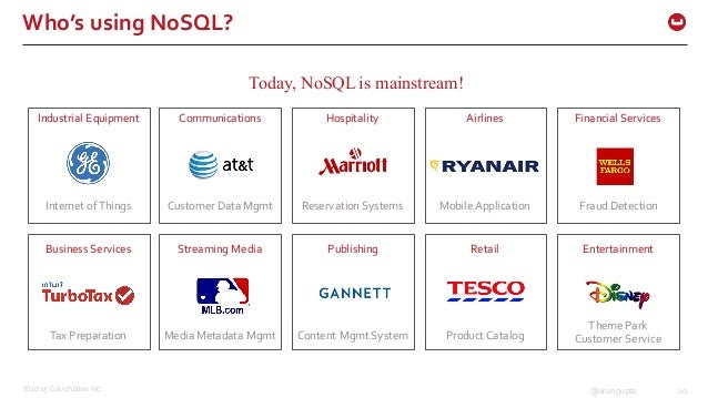 ©2015 Couchbase Inc. 10@arungupta Who's using NoSQL? Today, NoSQL is mainstream! Industrial Equipment Internet of T...