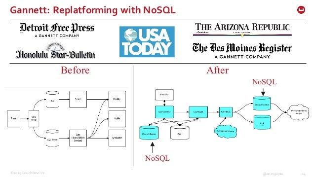 ©2015 Couchbase Inc. 14@arungupta Gannett: Replatforming with NoSQL Before After NoSQL NoSQL