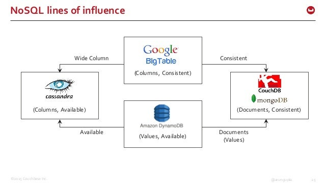 ©2015 Couchbase Inc. 25@arungupta NoSQL lines of influence (Columns, Consistent) (Values, Available) Consistent Doc...