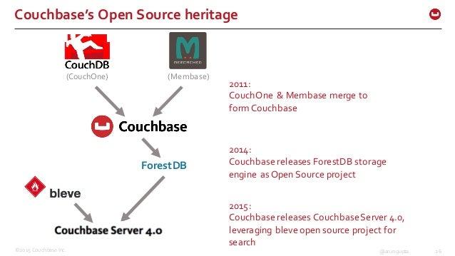 ©2015 Couchbase Inc. 26@arungupta Couchbase's Open Source heritage ForestDB (CouchOne) (Membase) 2011:  CouchOne & ...