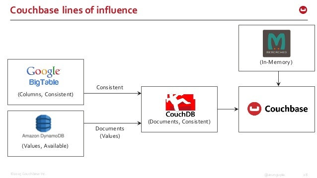 ©2015 Couchbase Inc. 28@arungupta Couchbase lines of influence (Columns, Consistent) (Values, Available) (Documents...