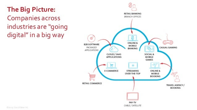 """©2015 Couchbase Inc. 3 The Big Picture:  Companies across  industries are """"going  digital"""" in a big way"""