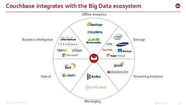 ©2015 Couchbase Inc. 30@arungupta Couchbase integrates with the Big Data ecosystem Business Intelligence Offline ...
