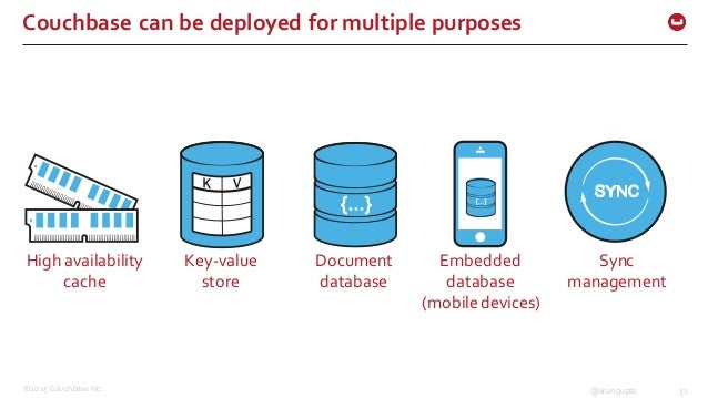 ©2015 Couchbase Inc. 31@arungupta Couchbase can be deployed for multiple purposes High availability  cache Key-...