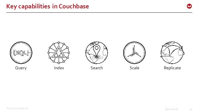 ©2015 Couchbase Inc. 32@arungupta Key capabilities in Couchbase Query Index Search Scale Replicate