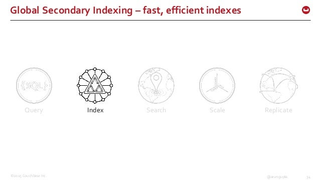 ©2015 Couchbase Inc. 34@arungupta Global Secondary Indexing – fast, efficient indexes  Query Index Search Scale Re...