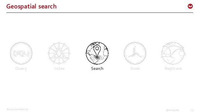 ©2015 Couchbase Inc. 35@arungupta Geospatial search  Query Index Search Scale Replicate