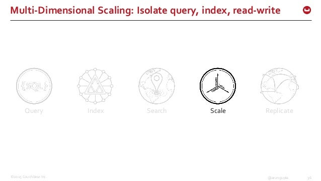 ©2015 Couchbase Inc. 36@arungupta Multi-‐Dimensional Scaling: Isolate query, index, read-‐write Query Index Searc...