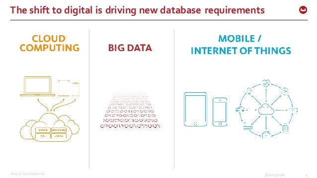 ©2015 Couchbase Inc. 4@arungupta The shift to digital is driving new database requirements