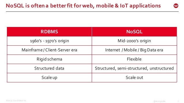 ©2015 Couchbase Inc. 7@arungupta NoSQL is often a better fit for web, mobile & IoT applications RDBMS NoSQL 19...