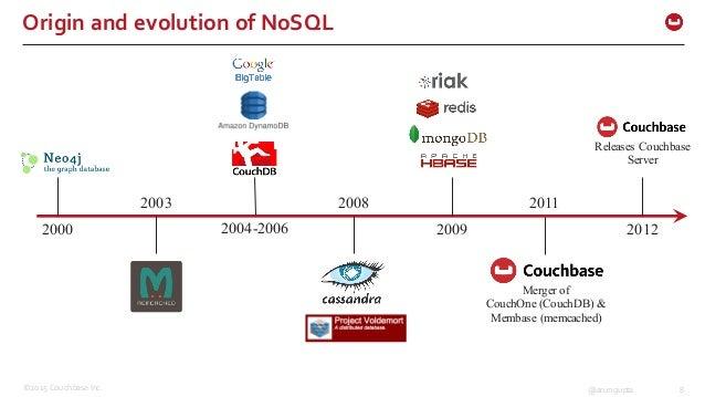 ©2015 Couchbase Inc. 8@arungupta Origin and evolution of NoSQL 2000 2003 2004-2006 2008 2009 2011 Releases Couchbase...