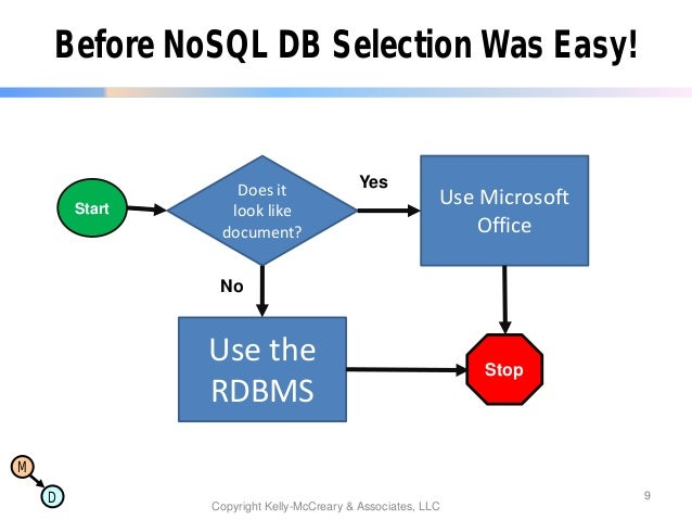 Nosql now nosql architecture patterns altavistaventures