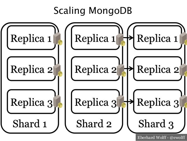 NoSQL and Architectures