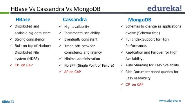 Slide 23 www.edureka.in  Distributed and scalable big data store  Strong consistency  Built on top of Hadoop Distribute...