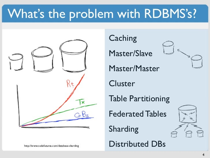 What's the problem with RDBMS's?                                                 Caching                                  ...