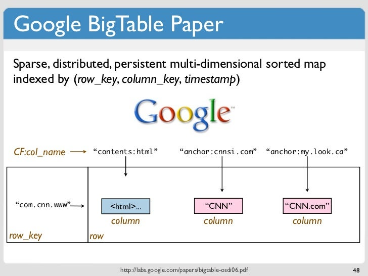 Google BigTable PaperSparse, distributed, persistent multi-dimensional sorted mapindexed by (row_key, column_key, timestam...