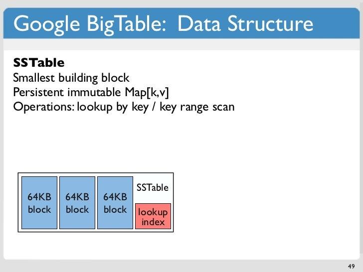 Google BigTable: Data StructureSSTableSmallest building blockPersistent immutable Map[k,v]Operations: lookup by key / key ...