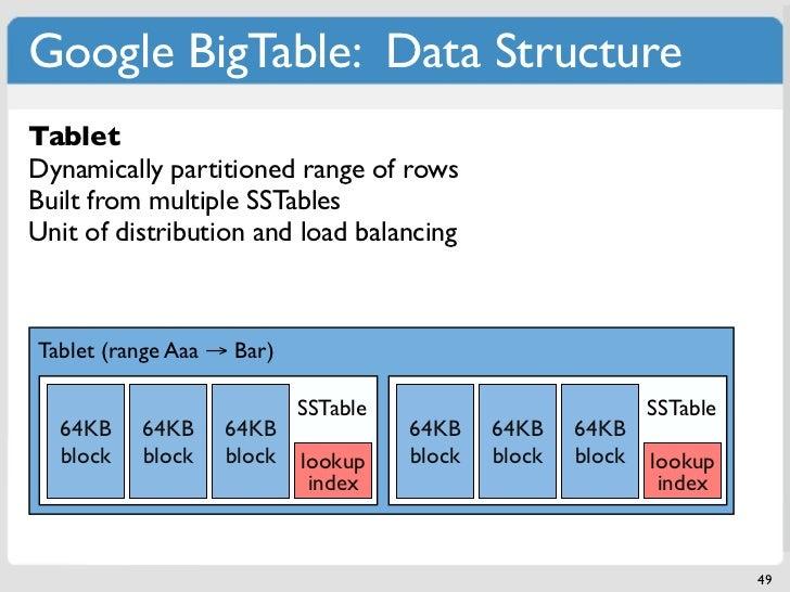 Google BigTable: Data StructureSSTableTabletSmallest building block range of rowsDynamically partitionedPersistent immutab...