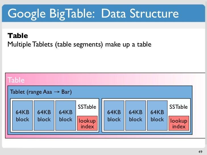 Google BigTable: Data StructureSSTableTableTabletSmallest Tablets (table segments) make up a tableMultiple building blockD...