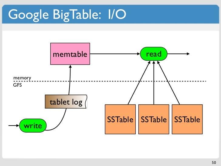 Google BigTable: I/O           memtable              readmemoryGFS           tablet log                        SSTable SST...