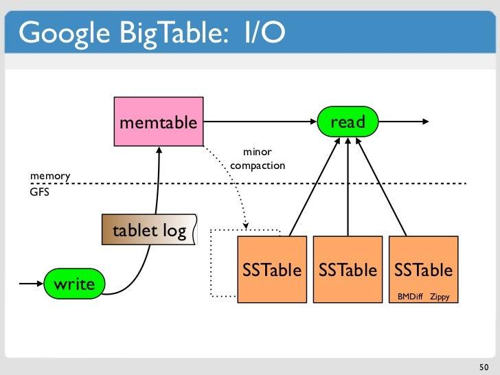 Google BigTable: I/O           memtable                  read                          minor                        compac...
