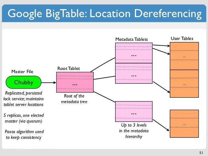 Google BigTable: Location Dereferencing                                           Metadata Tablets   User Tables          ...