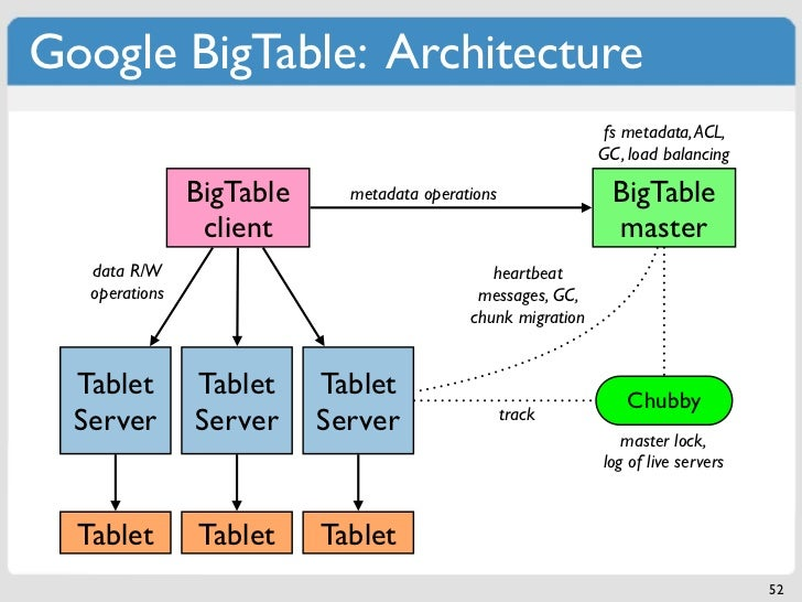 Google BigTable: Architecture                                                               fs metadata, ACL,             ...