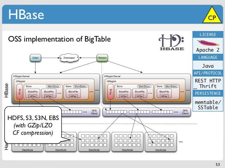 HBase                                  CP                                   LICENSEOSS implementation of BigTable         ...