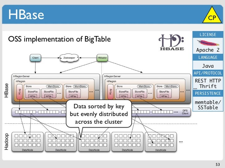HBase                                            CP                                             LICENSEOSS implementation ...