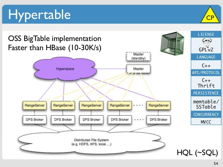 Hypertable                              CP                                    LICENSEOSS BigTable implementationFaster tha...