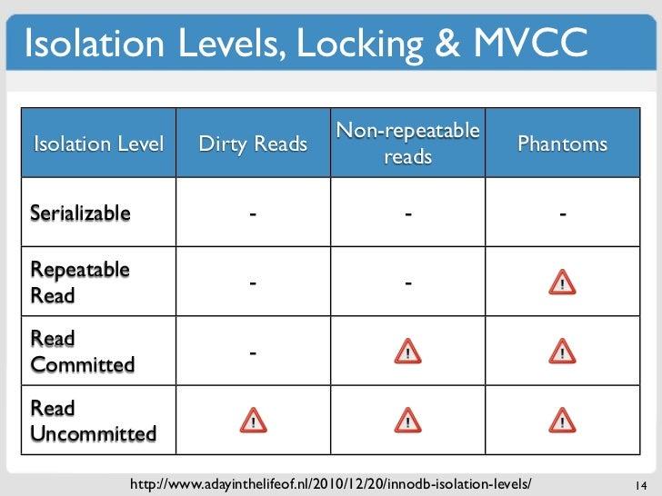 Isolation Levels, Locking & MVCC                                            Non-repeatableIsolation Level       Dirty Read...
