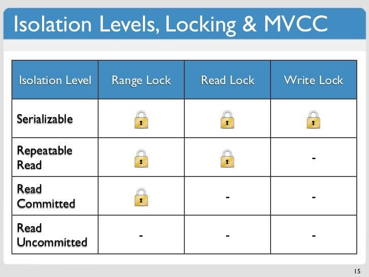 Isolation Levels, Locking & MVCCIsolation Level   Range Lock   Read Lock   Write LockSerializableRepeatable               ...