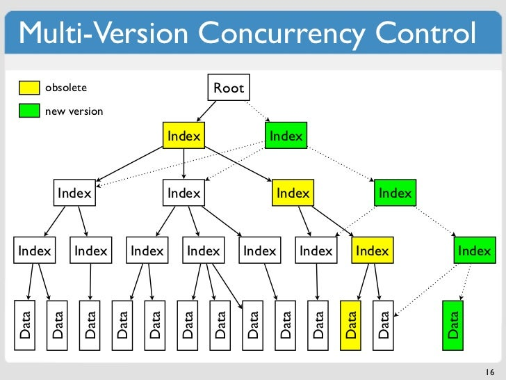 Multi-Version Concurrency Control       obsolete                             Root       new version                       ...
