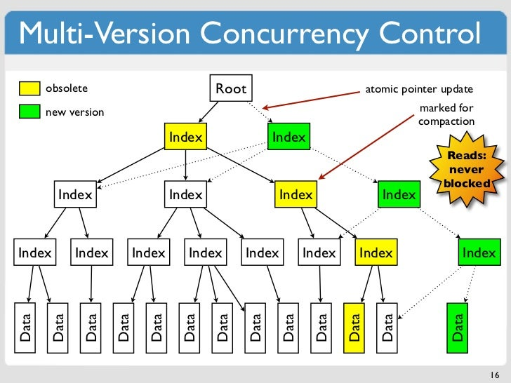 Multi-Version Concurrency Control       obsolete                             Root                                 atomic p...