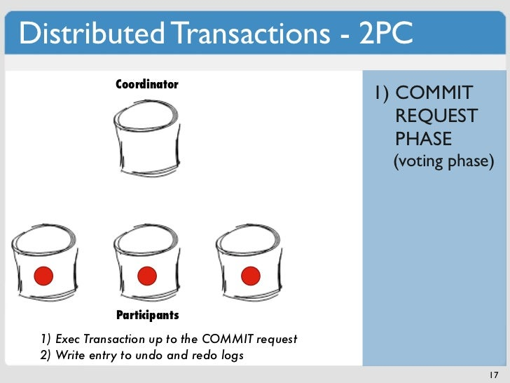 Distributed Transactions - 2PC              Coordinator                                                1) COMMIT          ...