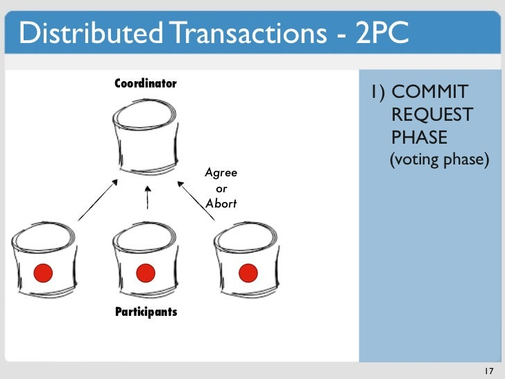 Distributed Transactions - 2PC       Coordinator                              1) COMMIT                                 RE...