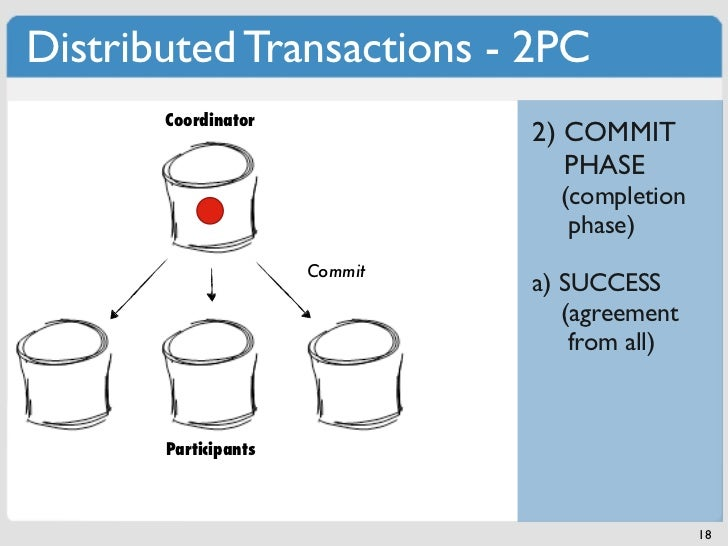 Distributed Transactions - 2PC       Coordinator                               2) COMMIT                                  ...