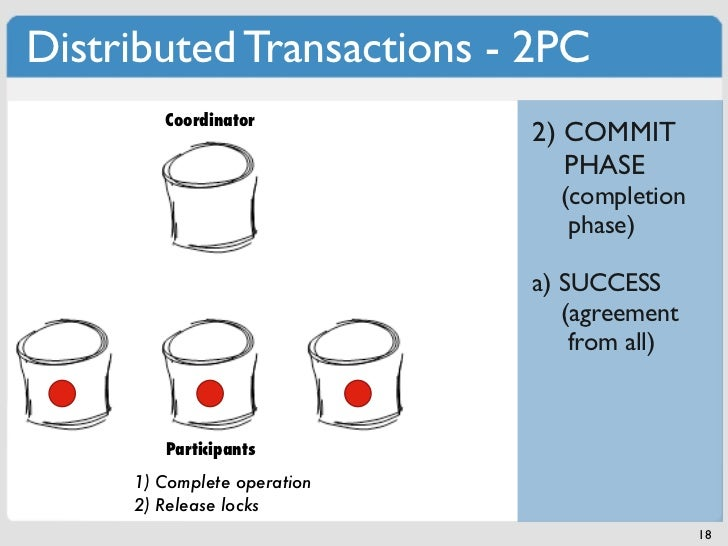 Distributed Transactions - 2PC        Coordinator                             2) COMMIT                                PHA...
