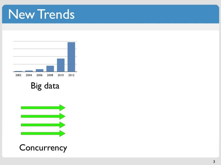 New Trends 2002   2004   2006   2008   2010   2012           Big data   Concurrency                                       ...