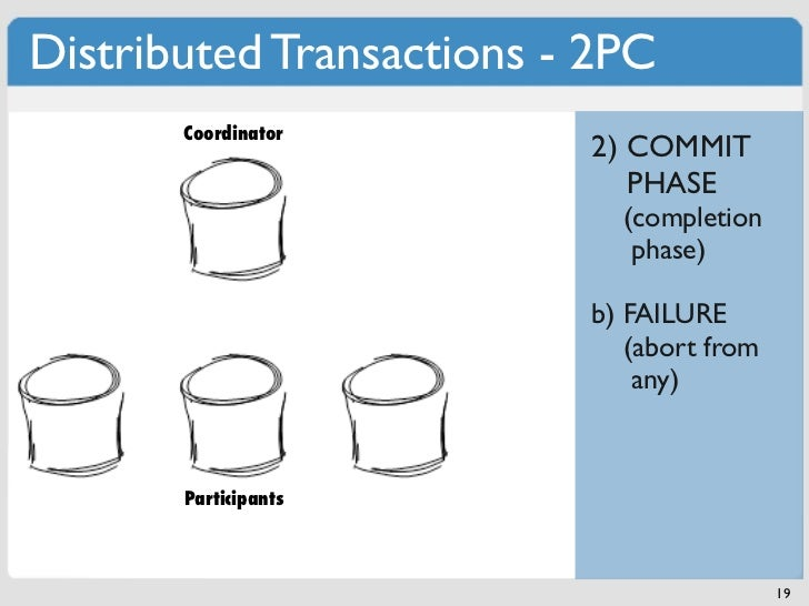 Distributed Transactions - 2PC       Coordinator                          2) COMMIT                             PHASE     ...